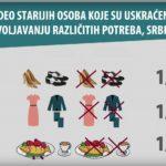 VIDEO: Socijalna uključenost starijih osoba (65+) u Srbiji